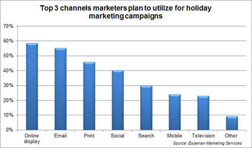 holiday campaigns graph