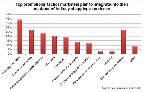 promotional tactics