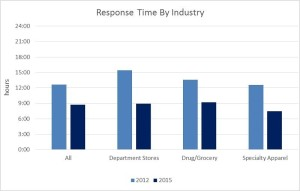 Response Time By Industry _1_