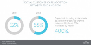 Graphic Social Care Adoption