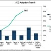 SEO Adoption Trends